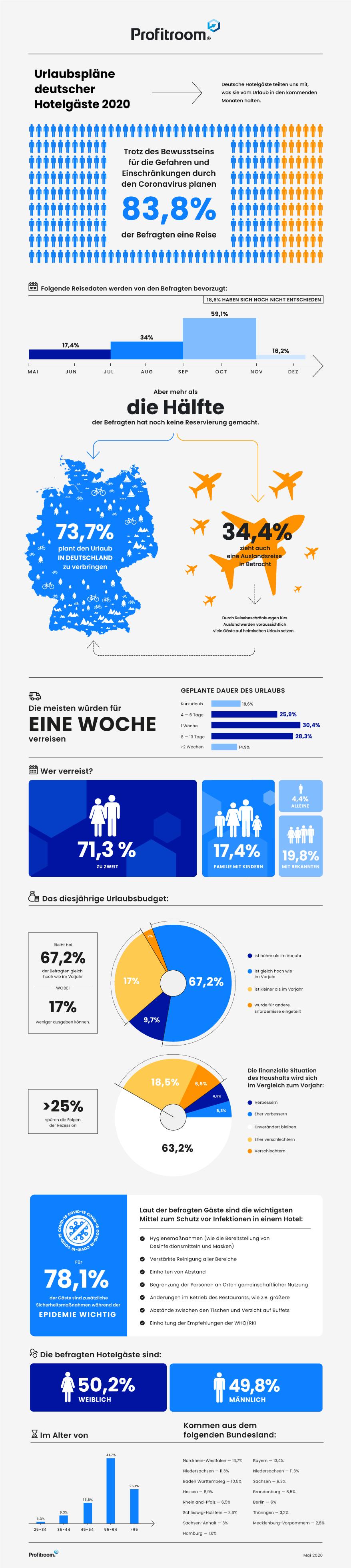 Deutschlandweite Gästebefragung zum Urlaub 2020 - Ergebnisse einer bundesweiten Umfrage